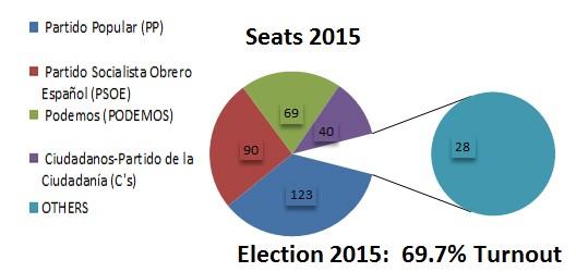 SpainElectMay2016