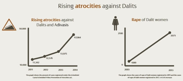 Rising-atrocities-against-Dalits1-e1450365816895.jpg